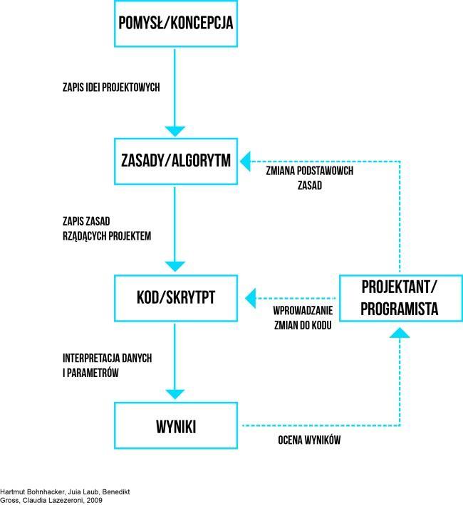 Architektura Parametryczna O Co Cały Ten Szum Sztuka Architektury